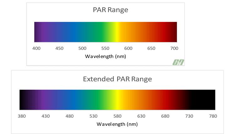 PAR Range