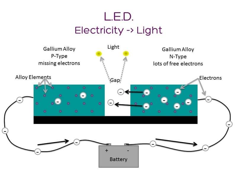 How an LED Grow Light Works