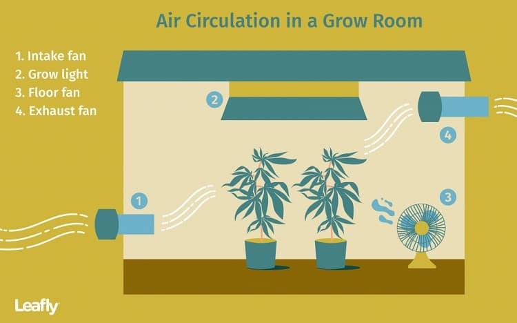 Proper Air Circulation Is Important